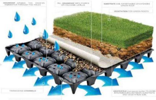 نگهداری تعادل محیطی با استفاده از سقف کوپلکس - استوارسازان