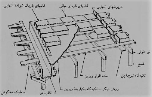 قالب های تاوه ای میخکوبی شده - سقف سالید اسلب - استوارسازان