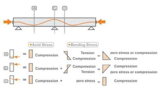 تصویر 2 پیش تنیدگی در تیر های مفصل - سقف پس کشیده - استوارسازان