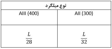 جدول نوع میلگرد - سقف کلالیت - استوارسازان