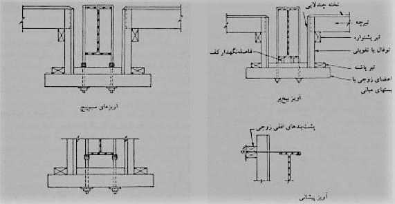 نمونه قالب های پوشش تیر - سقف سالید اسلب - استوارسازان