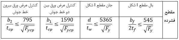 جدول کنترل فشردگی مقاطع - سقف کلالیت - استوارسازان