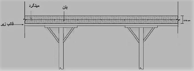 سقف سالید اسلب - استوارسازان