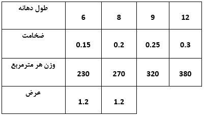 مشخصات سقفهای هالوکور تولیدی - سقف داموس (هالوکور) - استوارسازان