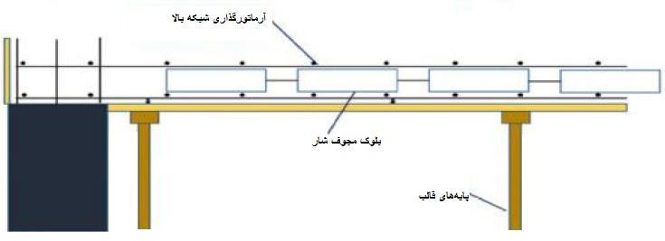 آرماتور گذاری شبکه بالا - سقف شاردک - استوارسازان