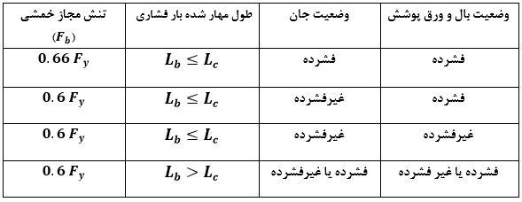 جدول تنش مجاز خمشی در مقاطع فولاد - سقف کلالیت - استوارسازان