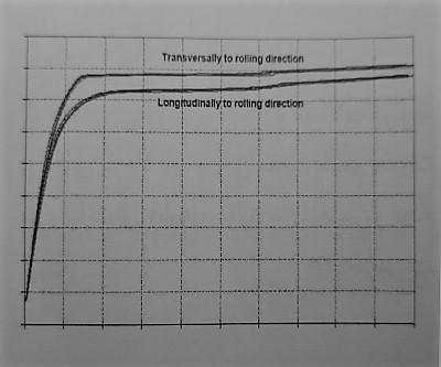 شکل مشخصه خواص فولاد ساختمانی - سیستم قاب فولادی سبک نورد سرد (ساختمان lsf) - استوارسازان