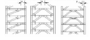 مهار بندی خارج از محور - سقف روفیکس - استوارسازان