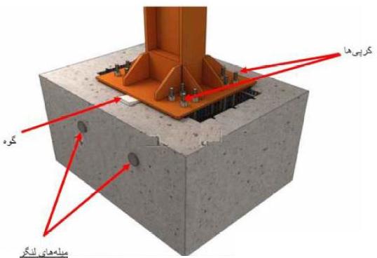 جعبه ستون و میله لنگر پس از بتن ریزی - سقف روفیکس - استوارسازان