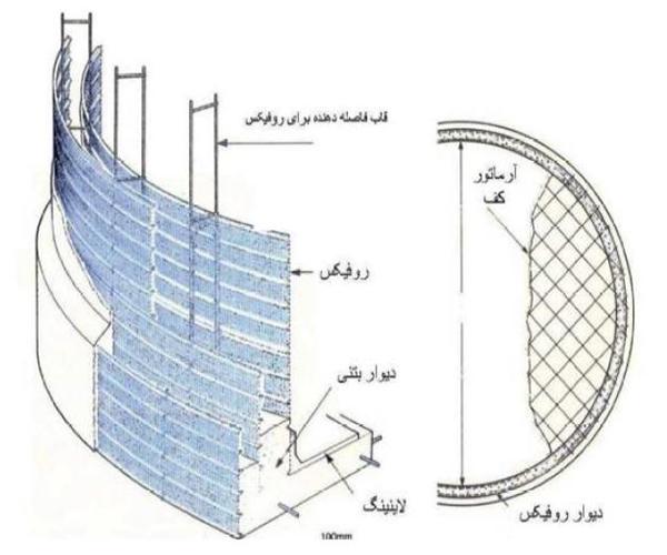 روفیکس به عنوان بخشی از فولاد تقویتی - سقف روفیکس - استوارسازان