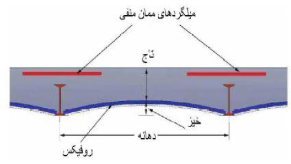 ساخت طاق ضربی بتنی با استفاده از قالب روفیکس - سقف روفیکس - استوارسازان