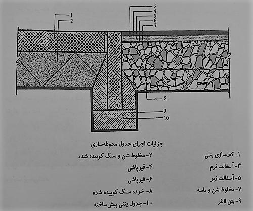 جزئیات اجرای جدول محوطه سازی 2 - پیاده رو سازی - استوارسازان