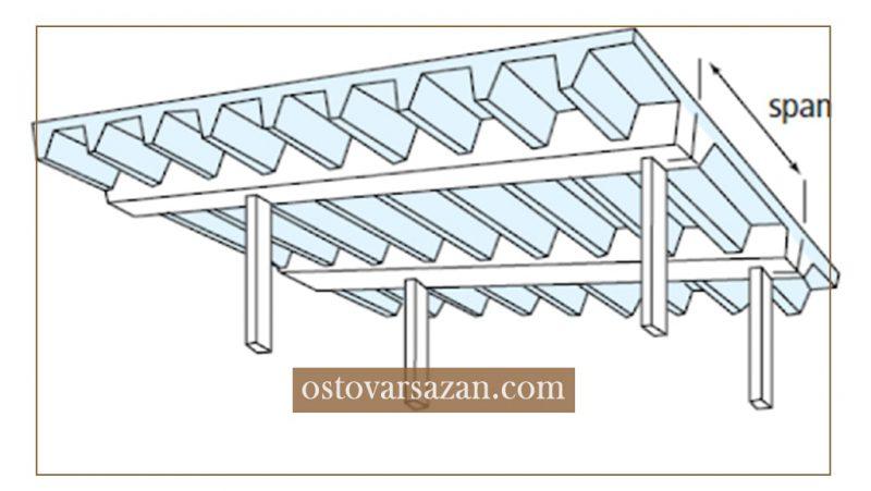 آشنایی با سقف سالید اسلب - استوارسازان