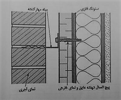 نحوه اجرای نمای آجری روی دیوار - سیستم قاب فولادی سبک نورد سرد (ساختمان lsf) - استوارسازان