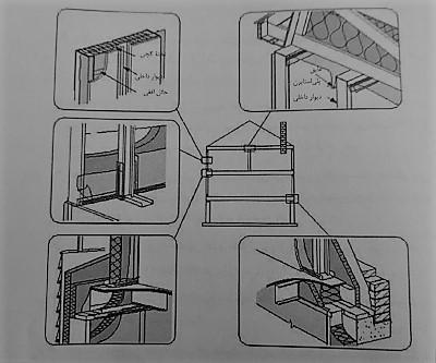 جزئیات محل نشت هوا و هوابندی - سیستم قاب فولادی سبک نورد سرد (ساختمان lsf) - استوارسازان