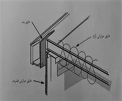 شکل جزئیات اتصال دیوار به بام - سیستم قاب فولادی سبک نورد سرد (ساختمان lsf) - استوارسازان