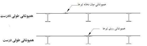 همپوشانی طولی درست - سقف روفیکس - استوارسازان
