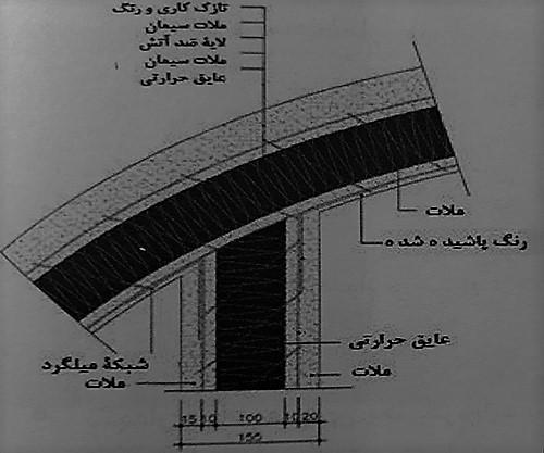 جزئیات نصب پانل های منحنی سقف - سیتم پانل های سه بعدی - استوارسازان