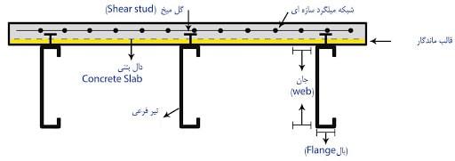 جزئیات آرماتور و میلگرد گذاری در سقف کامپوزیت - استوارسازان