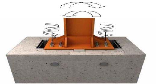 شاقول ستون عمود بر میله های لنگر - سقف روفیکس - استوارسازان