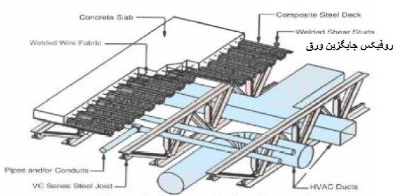 نصب تأسیسات در داخل فضای بین دو لایه سقف - سقف روفیکس - استوارسازان