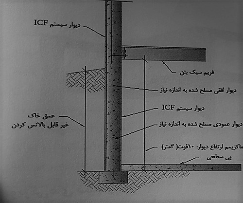 اتصال دیوار به پی با رعایت مقررات ملی ساختمان - ساختمان های بتن مسلح با قالب عایق ماندگار - استوارسازان