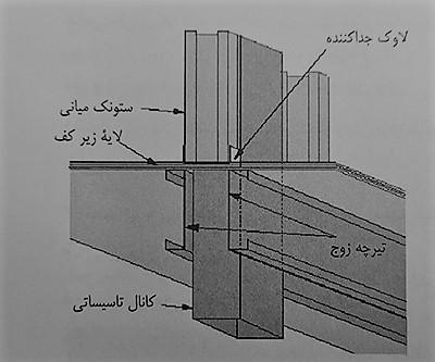 جزئیات اجرای داکت و شیار های تأسیساتی - سیستم قاب فولادی سبک نورد سرد (ساختمان lsf) - استوارسازان