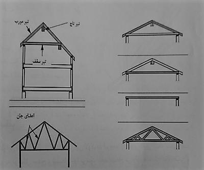 انواع سقف های قابل اجزا در سیستم قاب فولادی - سیستم قاب فولادی سبک نورد سرد (ساختمان lsf) - استوارسازان