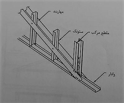 شکل اغضای مهاربندی - سیستم قاب فولادی سبک نورد سرد (ساختمان lsf) - استوارسازان