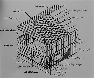 شکل اجزای سیستم قاب فولادی - سیستم قاب فولادی سبک نورد سرد (ساختمان lsf) - استوارسازان