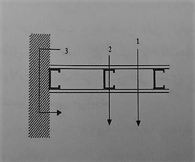 روش های انتقال صوت در دیواره ها - سیستم قاب فولادی سبک نورد سرد (ساختمان lsf) - استوارسازان
