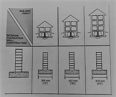 شکل عرض شالوده نواری میانی - سیستم قاب فولادی سبک نورد سرد (ساختمان lsf) - استوارسازان