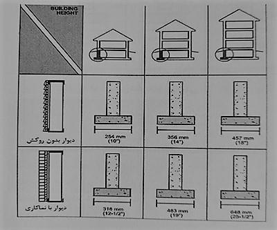شکل عرض شالوده نواری کناری - سیستم قاب فولادی سبک نورد سرد (ساختمان lsf) - استوارسازان