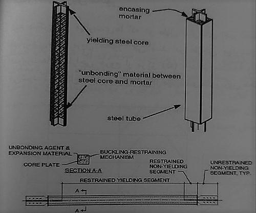 اجزای مهاربندی غلافدار - ساختمان های فولادی نورد گرم - استوارسازان