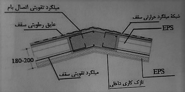 اجرای سقف شیبدار - ساختمان های بتن مسلح با قالب عایق ماندگار - استوارسازان