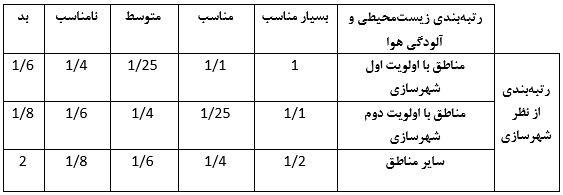 جدول ضریب تعدیل زیست محیطی - ضوابط احداث ساختمان های 6 طبقه و بیشتر در شهر تهران - استوارسازان