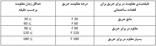 جدول درجه مقاومت در برابر حریق - ساختمان های فولادی نورد گرم - استوارسازان