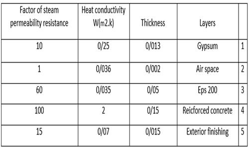 جدول ساختار و ضریب حرارتی دیوار های خارجی با سیستم قالب عایق ماندگار - ساختمان های بتن مسلح با قالب عایق ماندگار - استوارسازان
