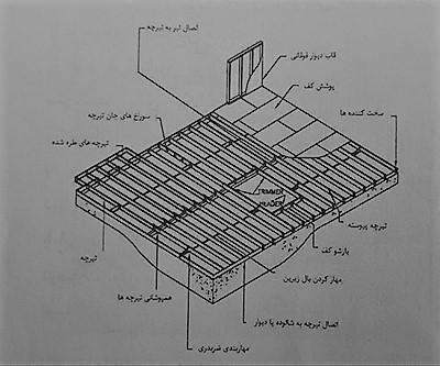 شکل کلی سیستم کف - سیستم قاب فولادی سبک نورد سرد (ساختمان lsf) - استوارسازان