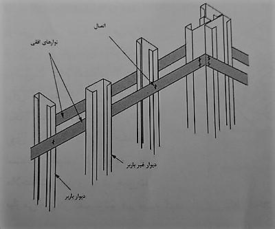 شکل اتصال دهنده های افقی - سیستم قاب فولادی سبک نورد سرد (ساختمان lsf) - استوارسازان
