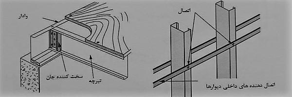 جزئیات سازه سقف و سخت کننده جان - سیستم قاب فولادی سبک نورد سرد (ساختمان lsf) - استوارسازان