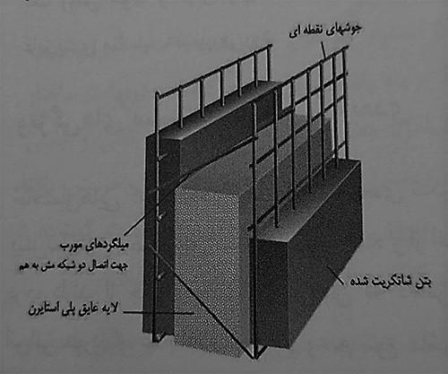 اجزای تشکیل دهنده سیستم پانل های سه بعدی - استوارسازان