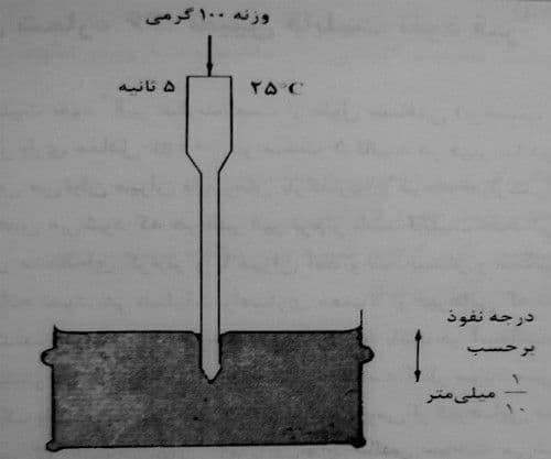 دستگاه تعیین قابلیت نفوذ قیر - آزمایش تعیین قابلیت نفوذ قیر - استوارسازان