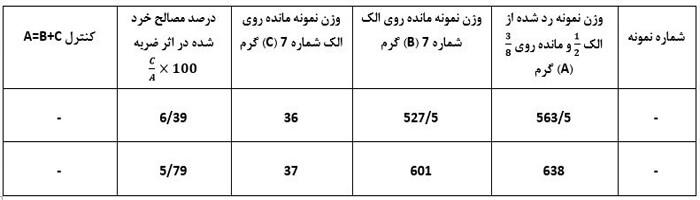 جدول تعیین درصد خردشدگی مصالح سنگی - فرمول 1 آزمایش تعیین درصد خردشدگی مصالح سنگی در اثر ضربه - استوارسازان