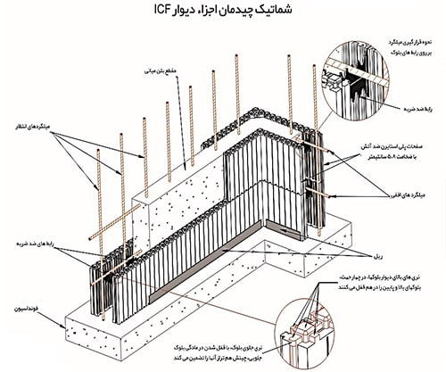 تصویر 5 ساختمان های بتن مسلح با قالب عایق ماندگار - استوارسازان