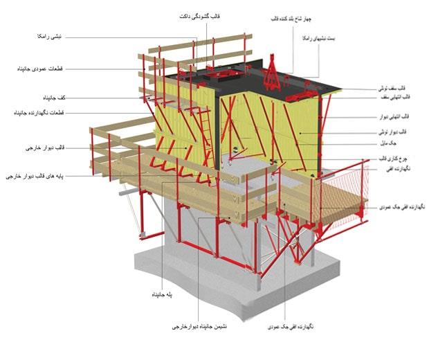 تصویر 8 سیستم بتنی قالب تونلی - استوارسازان