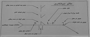 نقشه علائم استاندارد جوشکاری - نقشه خوانی ستون های بتنی - استوارسازان