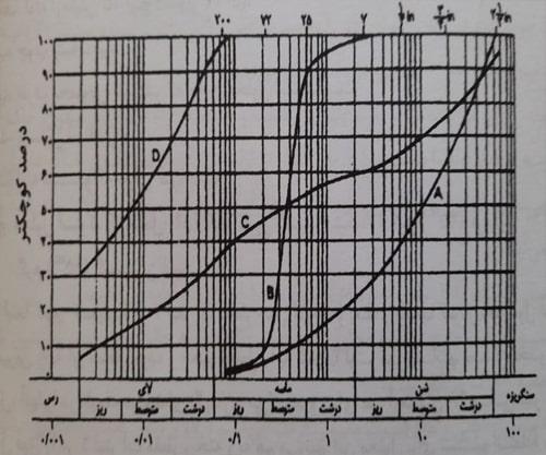 انواع منحنی های دانه بندی - آزمایش تعیین دانهبندی مصالح شن و ماسه - استوارسازان