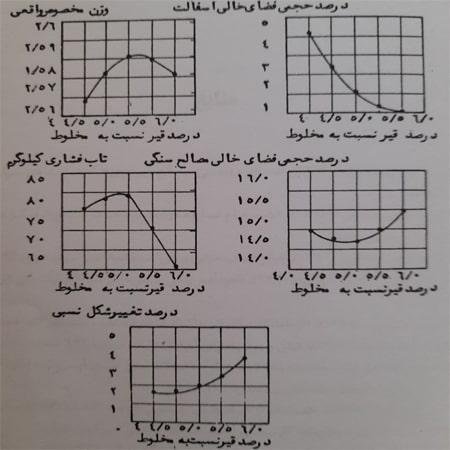 تصویر تیپ منحنی های طرح مارشال - آزمایش تعیین طرح اختلاط آسفالت (روش مارشال) - استوارسازان