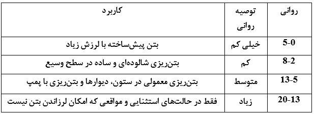 جدول روانی و افت توصیه شده بتن - آزمایش تعیین افت یا روانی بتن (آزمایش اسلامپ) - استوارسازان